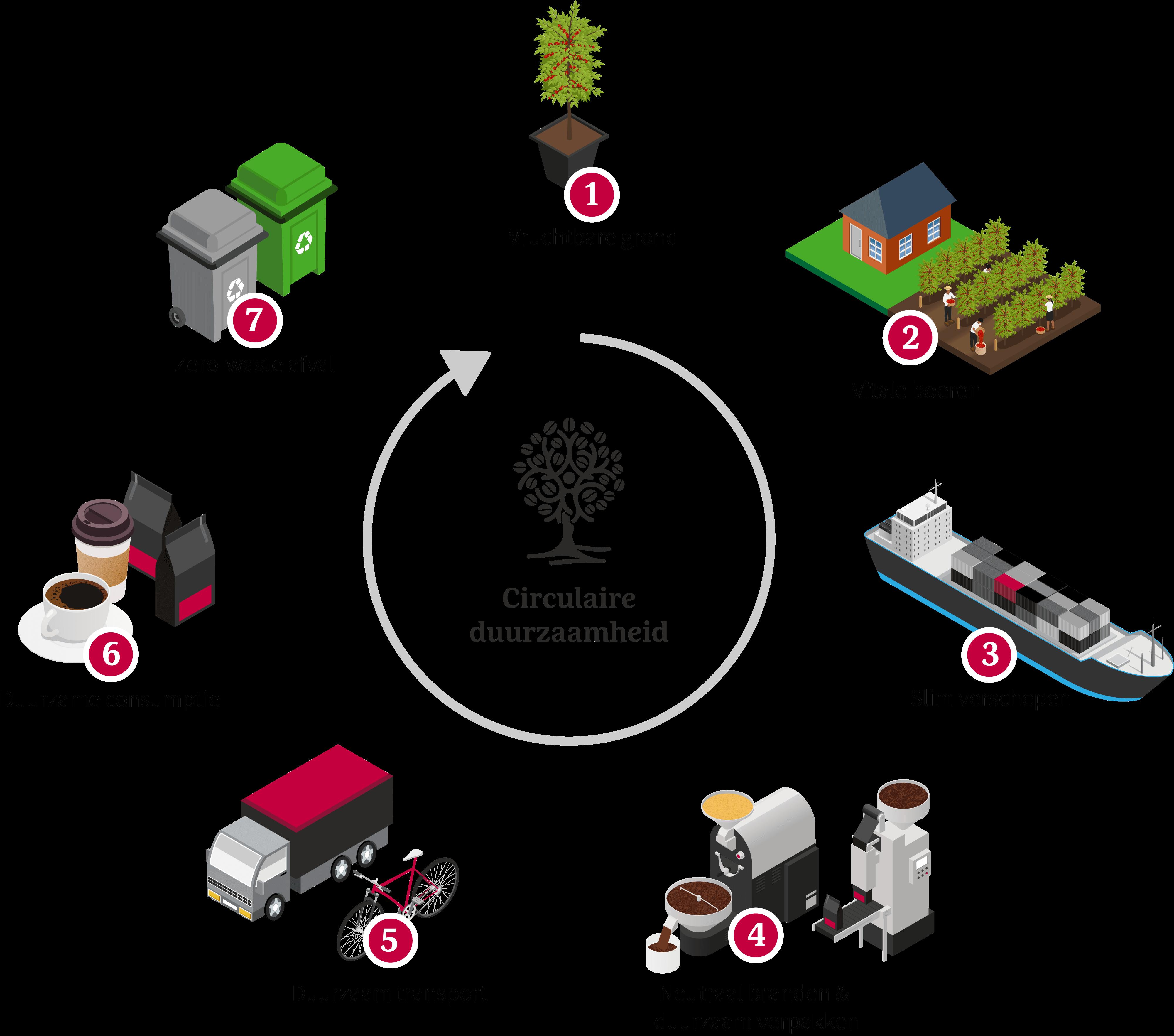 Aroma Club duurzaamheid cyclus